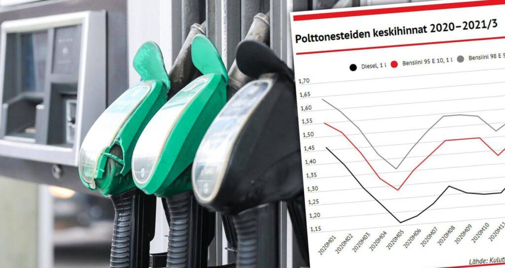 Bensiinin hinta pomppasi ennätyslukemiin – tästä syystä kesällä saatetaan ajaa vielä kalliimmalla